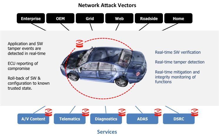 connected vehicle guardtime